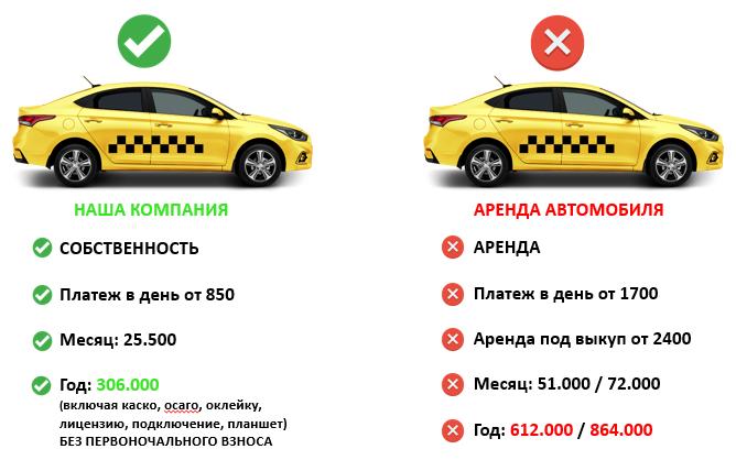 солярис для такси в кредит кредит для фермера в амурской области
